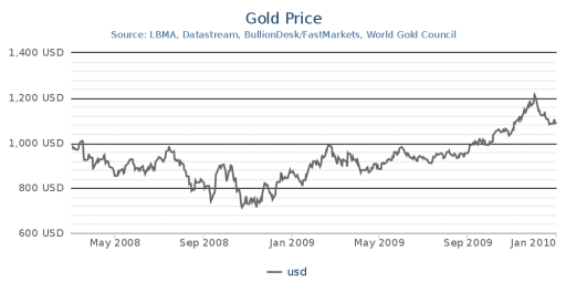 Why Gold Prices Fell In 2008
