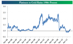 The Historical Development Of Platinum To Gold Ratio Source Bespoke