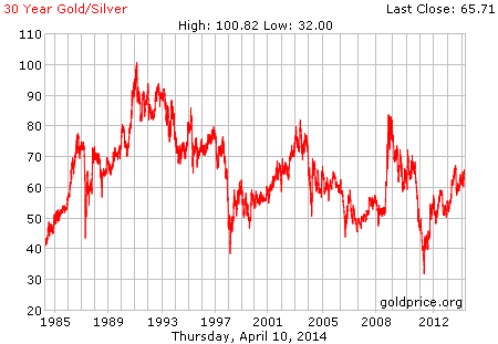 Gold / silver ratio of the past 30 years. Today, the gold / silver ratio is 66.