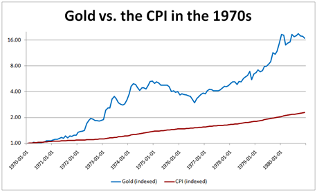 Gold price versus the CPI in the 1970's