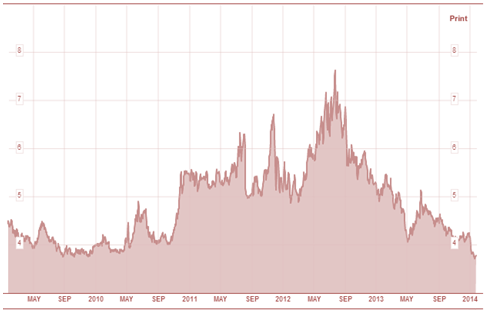 Spanish 10 year bond yields 2009  2014