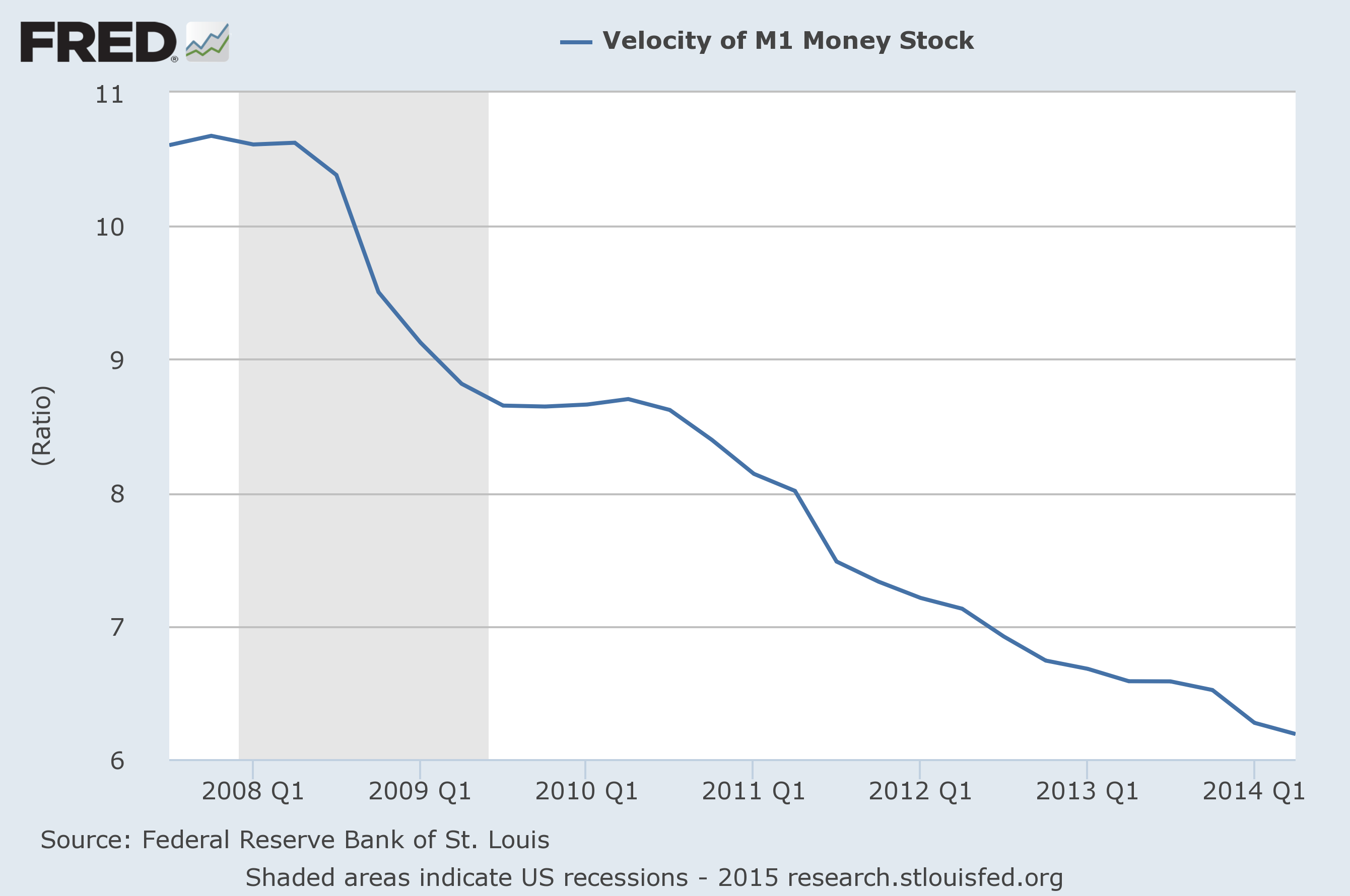 Velocity of the dollar